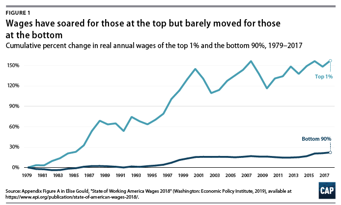 Corporate Governance and Workers - Center for American Progress