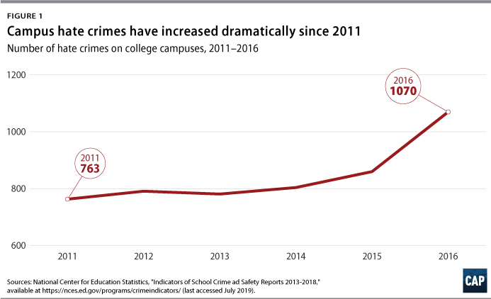 Addressing Racial Trauma and Hate Crimes on College Campuses