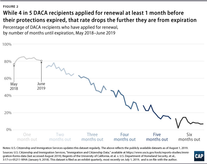 Figure 2: While 4 in 5 DACA recipients applied for renewal at least 1 month before their protections expired, that rate drops the further they are from expiration