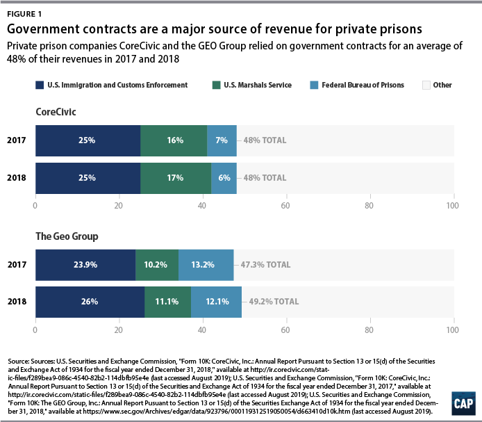 bar chart showing that government contracts are a major source of revenue for private prisons