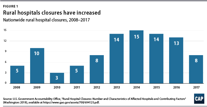 Rural Hospital Closures Reduce Access to Emergency Care