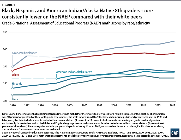 Figure 1: Black, Hispanic, and American Indian/Alaska Native 8th graders score consistently lower on the NAEP compared with their white peers