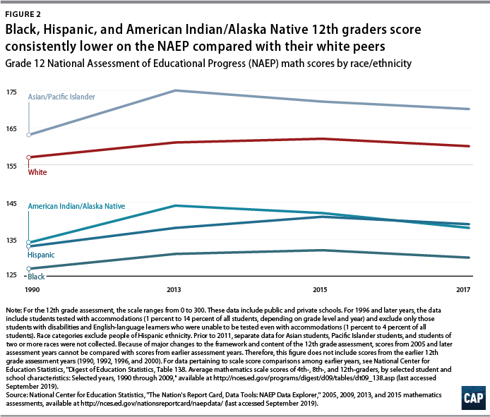 Figure 2: Black, Hispanic, and American Indian/Alaska Native 12th graders score consistently lower on the NAEP compared with their white peers