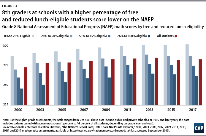 Figure 3: 8th graders at schools with a higher percentage of free and reduced lunch-eligible students score lower on the NAEP