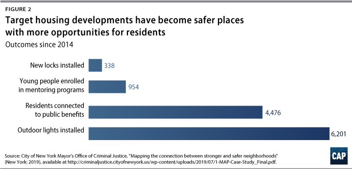 Figure 2: Target housing developments have become safer places with more opportunities for residents