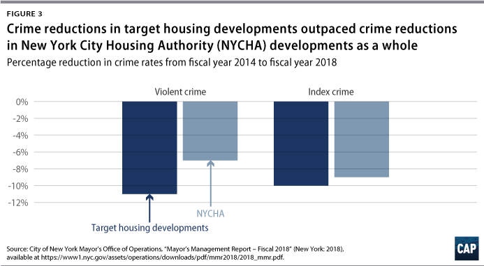 Figure 3: Crime reductions in target housing developments outpaced crime reductions in New York City Housing Authority developments as a whole