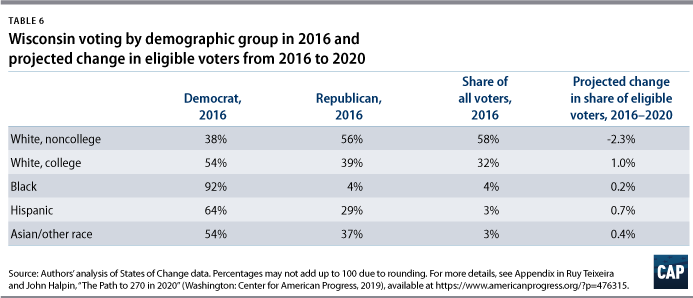 Demographic Trends 2020.The Path To 270 In 2020 Center For American Progress