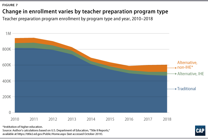 What To Make of Declining Enrollment in Teacher Preparation