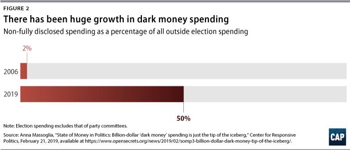 Figure 2: There has been huge growth in dark money spending