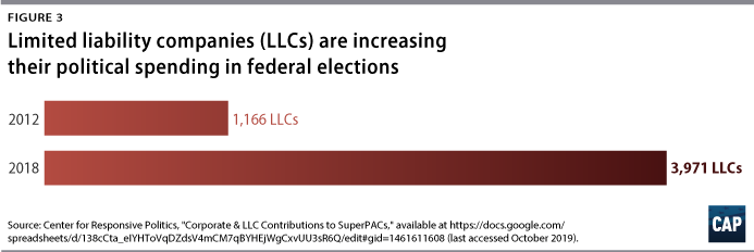 Figure 3: Limited liability companies (LLCs) are increasing their political spending in federal elections