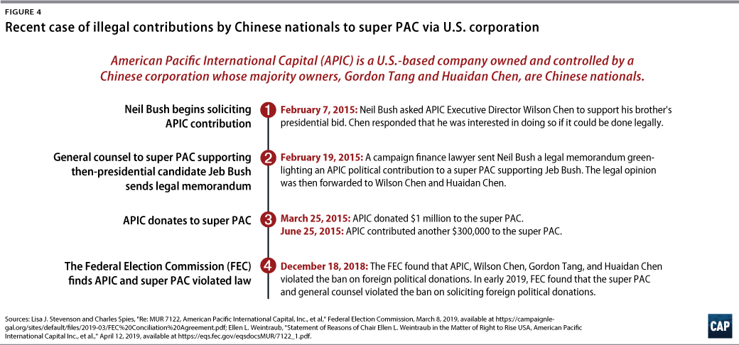 Figure 4: Recent case of illegal contributions by Chinese nationals to super PAC via U.S. corporation
