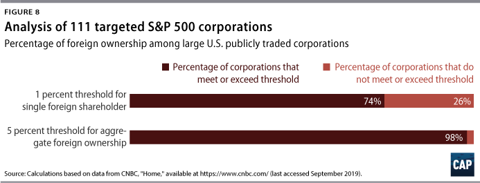 Figure 8: Analysis of 111 targeted S&P 500 corporations