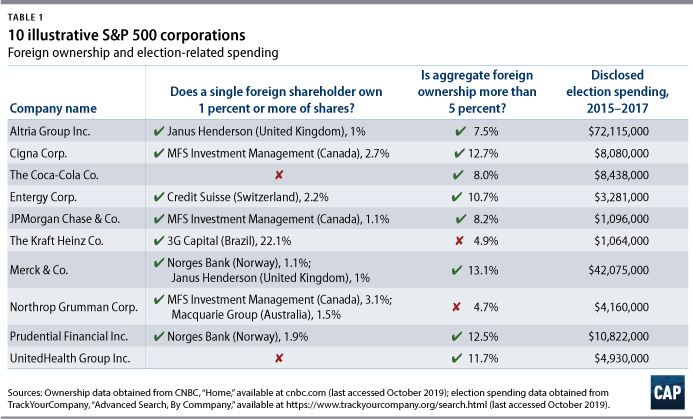 Table 1: 10 illustrative S&P 500 corporations