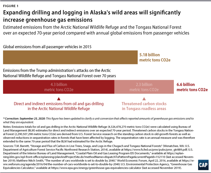 Expanding drilling and logging in Alaska's wild areas will significantly increase greenhouse gas emissions