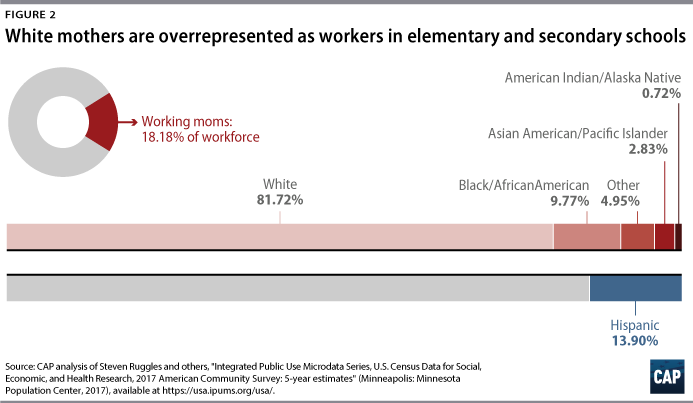 Figure 2: White mothers are overrepresented as workers in elementary and secondary schools