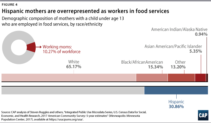 Figure 4: Hispanic mothers are overrepresented as workers in food services