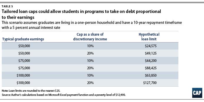Graduate School Debt Center For American Progress