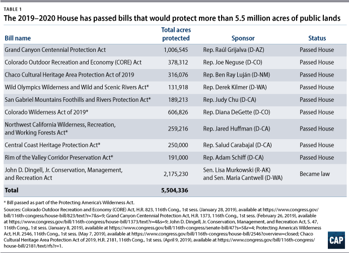 Table 1 The 2019–2020 House has passed bills that would protect more than 5.5 million acres of public lands