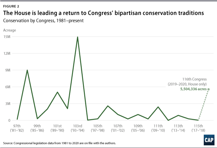 Figure 2 The House is leading a return to Congress' bipartisan conservation traditions