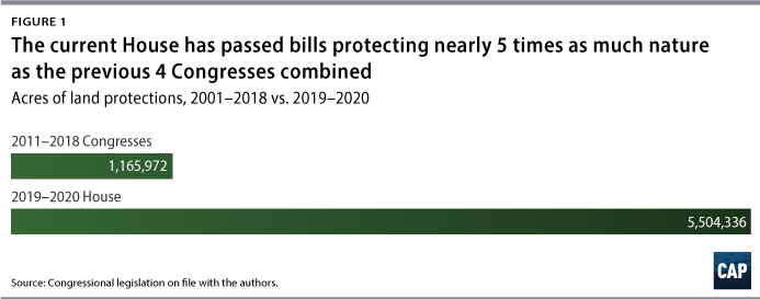Figure 1 The current House has passed bills protecting nearly 5 times as much nature as the previous 4 Congresses combined