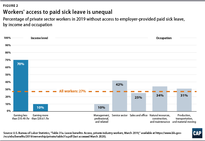 Figure 2 Workers access to paid sick leave is unequal
