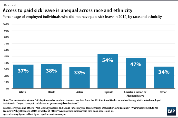 Figure 3 Access to paid sick leave is unequal across race and ethnicity