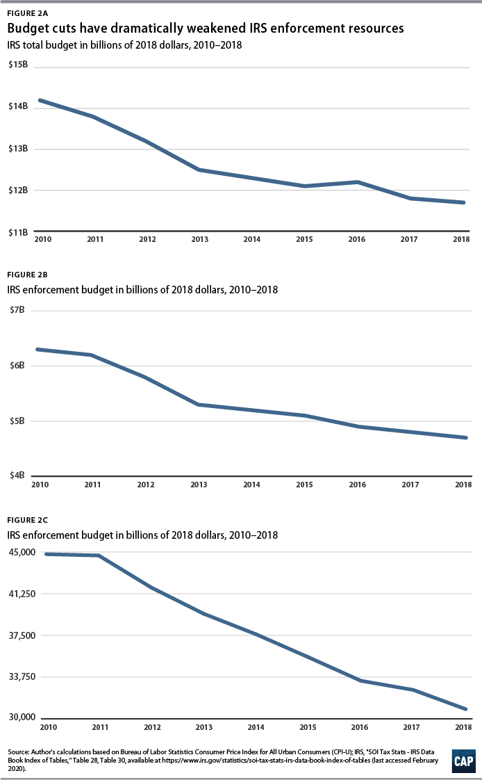Figures 2a, 2b, 2c Budget cuts have dramatically weakened IRS enforcement resources