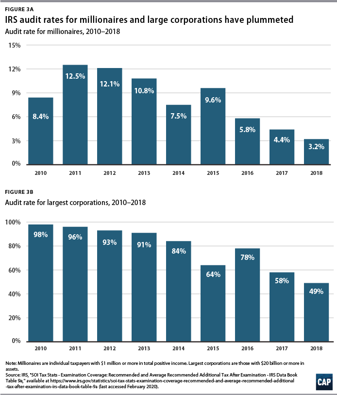 Figures 3a, 3b IRS audit rates for millionaires and large corporations have plummeted