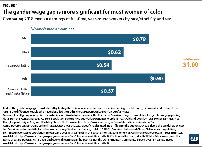 Figure 1 The gender wage gap is more significant for most women of color