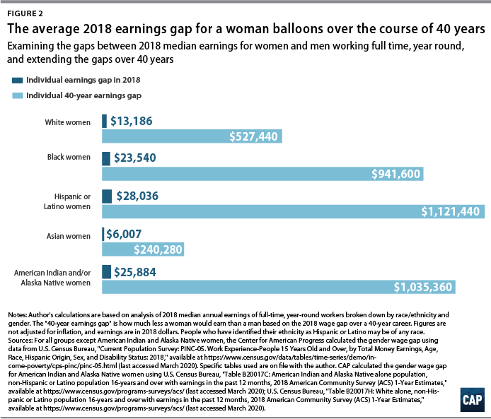 Figure 2 The average 2018 earnings gap for a woman balloons over the course of 40 years