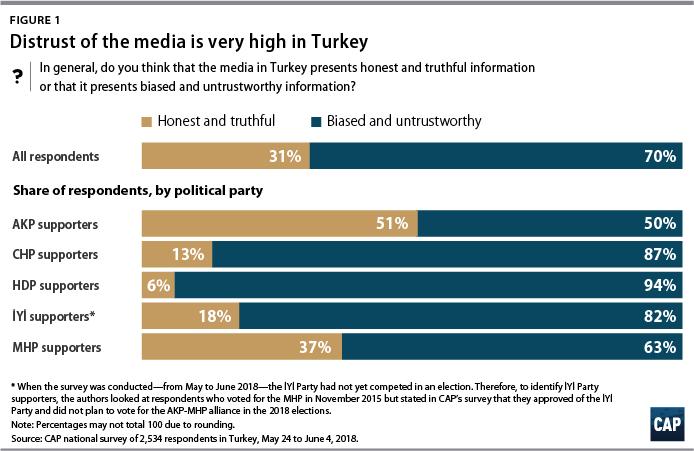 Figure 1 Distrust of the media is very high in Turkey