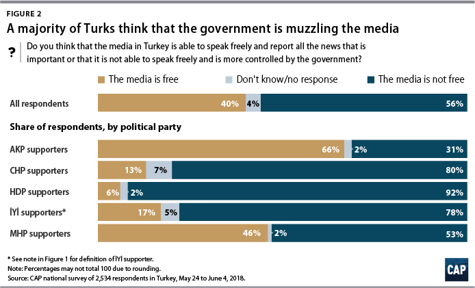 Figure 2 A majority of Turks think that the government is muzzling the media