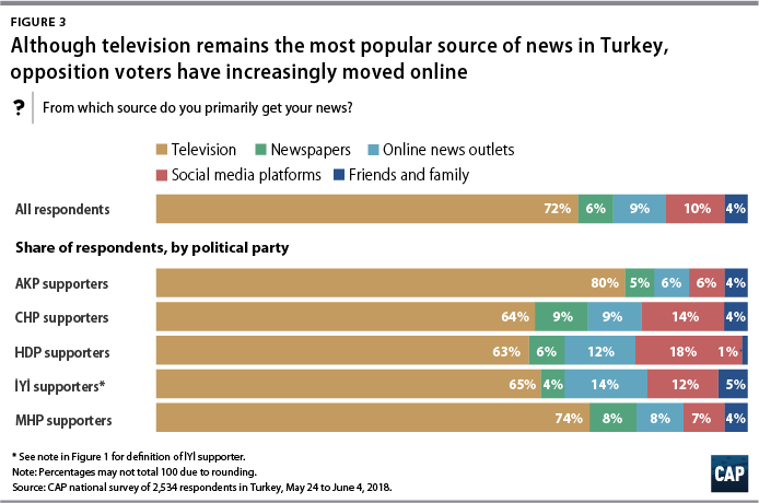 Figure 3 Although television remains the most popular source of news in Turkey, opposition voters have increasingly moved online