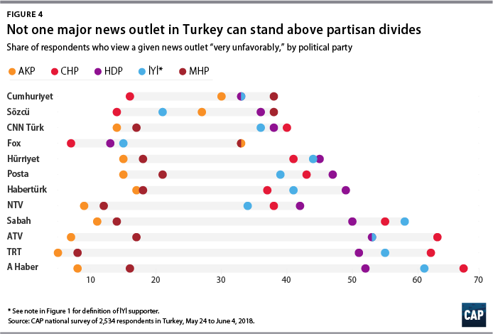 Figure 4 Not one major news outlet in Turkey can stand above partisan divides