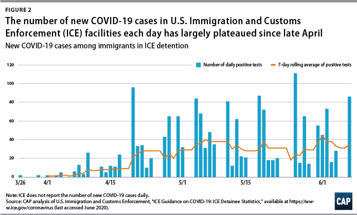 Figure 2 The number of new COVID-19 cases in ICE facilities each day has largely plateaued since late April