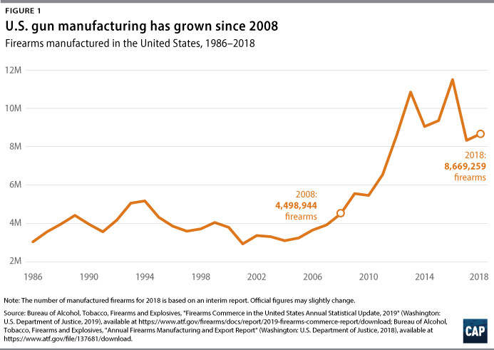 Figure 1: U.S. gun manufacturing has grown since 2008