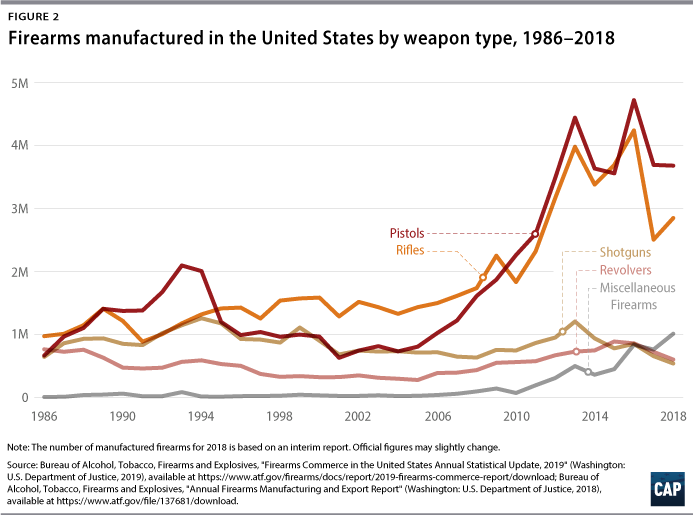 Figure 2: Firearms manufactured in the United States by weapon type, 1986–2018