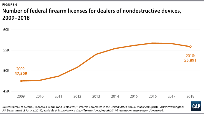 Figure 6: Number of federal firearm licenses for dealers of nondestructive devices, 2009–2018