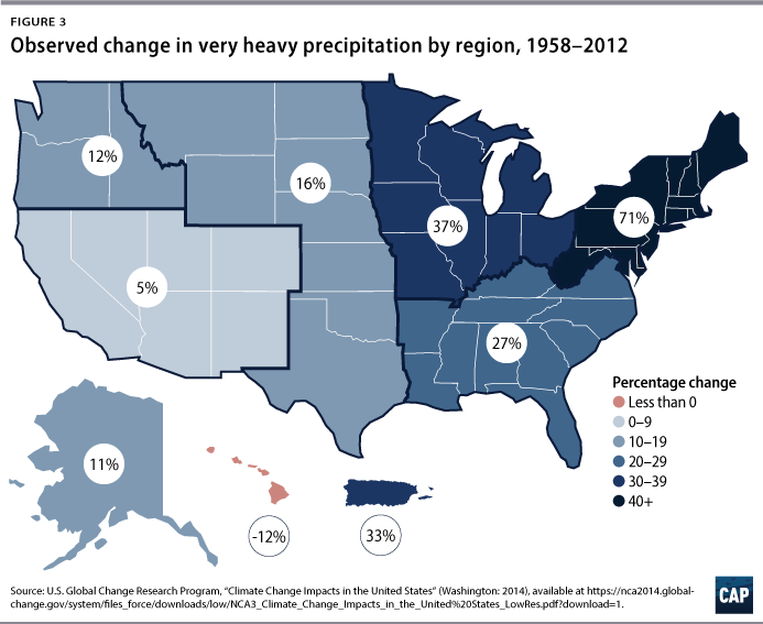 Figure 3 Observed change in very heavy precipitation by region, 1958–2012