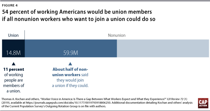 Strong Unions Allow Us All To Move >> American Workers Need Unions Center For American Progress Action