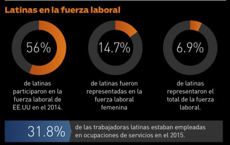 Grafico: Latinas en la fuerza laboral