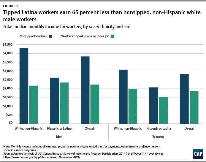 Esta gráfica indica el ingreso mensual promedio total para trabajadores por raza/etnia y sexo.