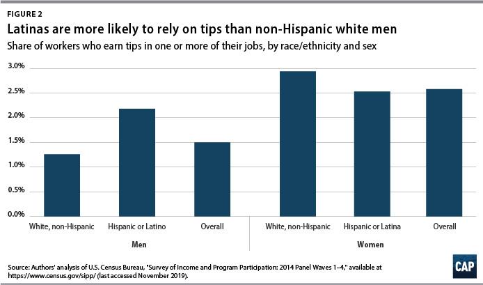 Esta gráfica indica la proporción de trabajadores que reciben propinas en uno o más de sus trabajos, por raza/etnia y sexo.
