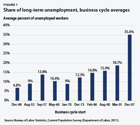 share of long-term unemployment, business cycle averages