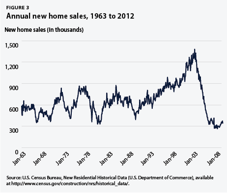 annual new home sales