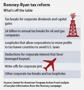 Romney-Ryan Tax Reform: What's off the table