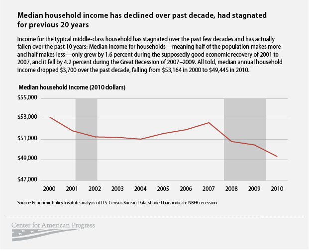 The Collapse of the Middle Class and the Rise of a New 'Precariat'