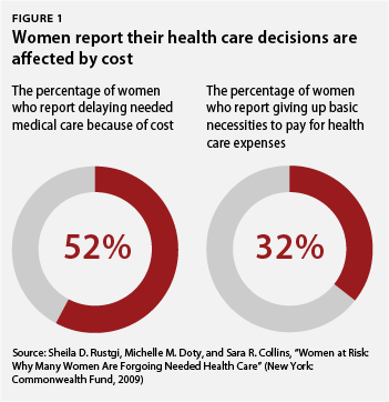 women report their health decisions are affected by cost