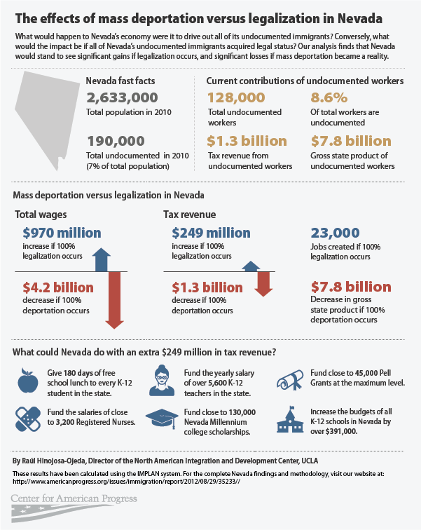 effects of mass deportation in nevada
