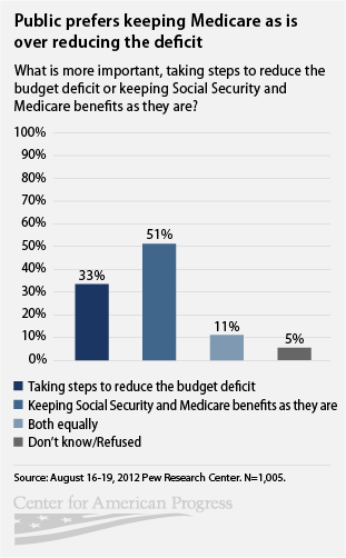 public prefers to keep Medicare the way it is over reducing the deficit
